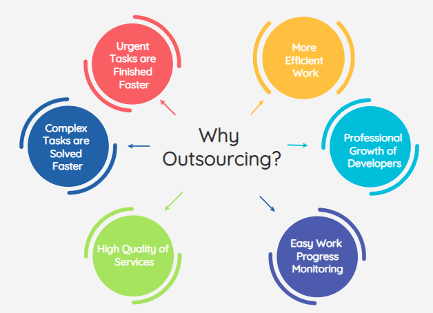 switching to it outsourced software development